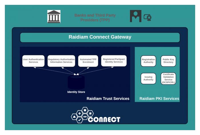Radiam Connect - Gateway