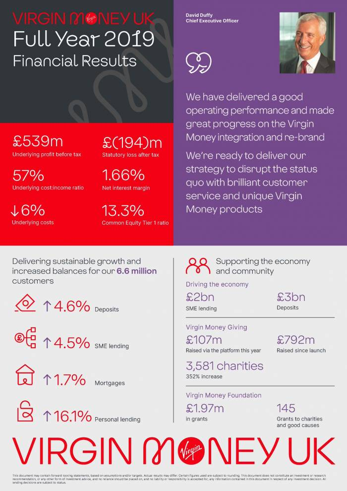 Virgin Money UK PLC releases full year results
