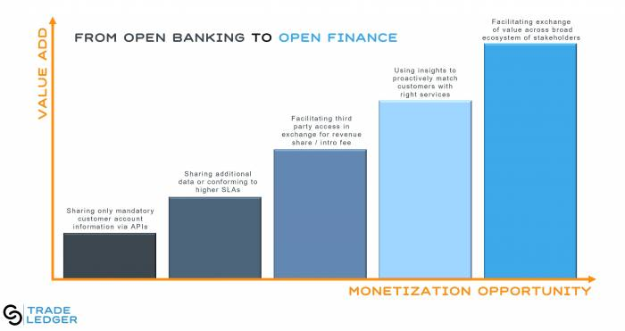 The internet – not Open Banking – is revolutionising finance