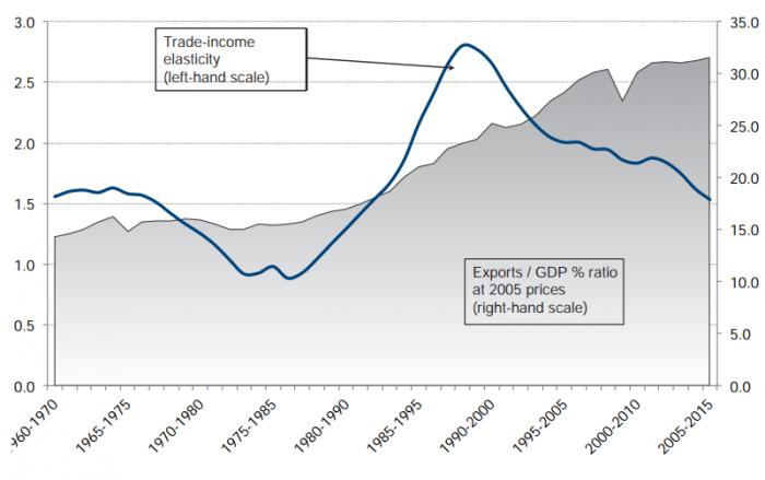 Globalization isn't dead, it's set to flourish