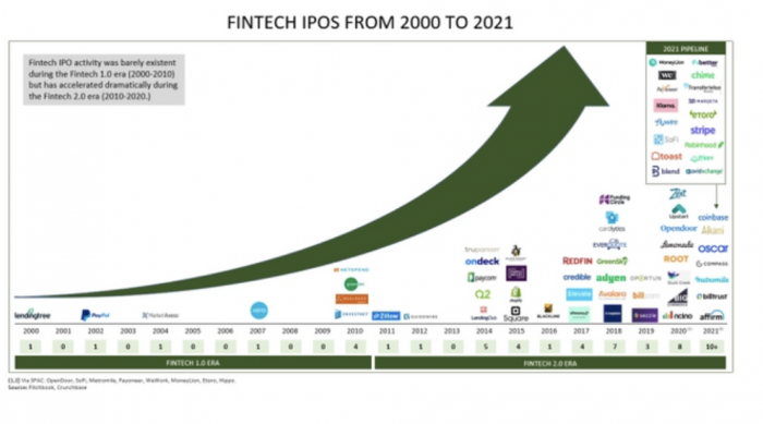 4 Reasons Why The 2021 Fintech IPO Market is Only Getting Started