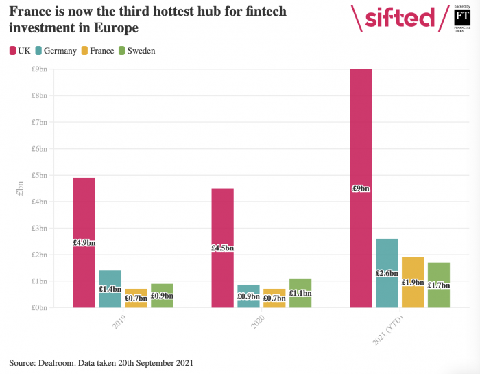 France could soon beat Germany as fastest-growing FinTech hub