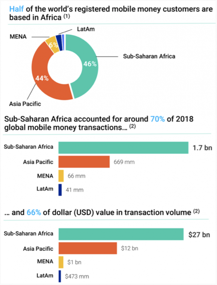 Mobile money dominates FinTech investment in Africa