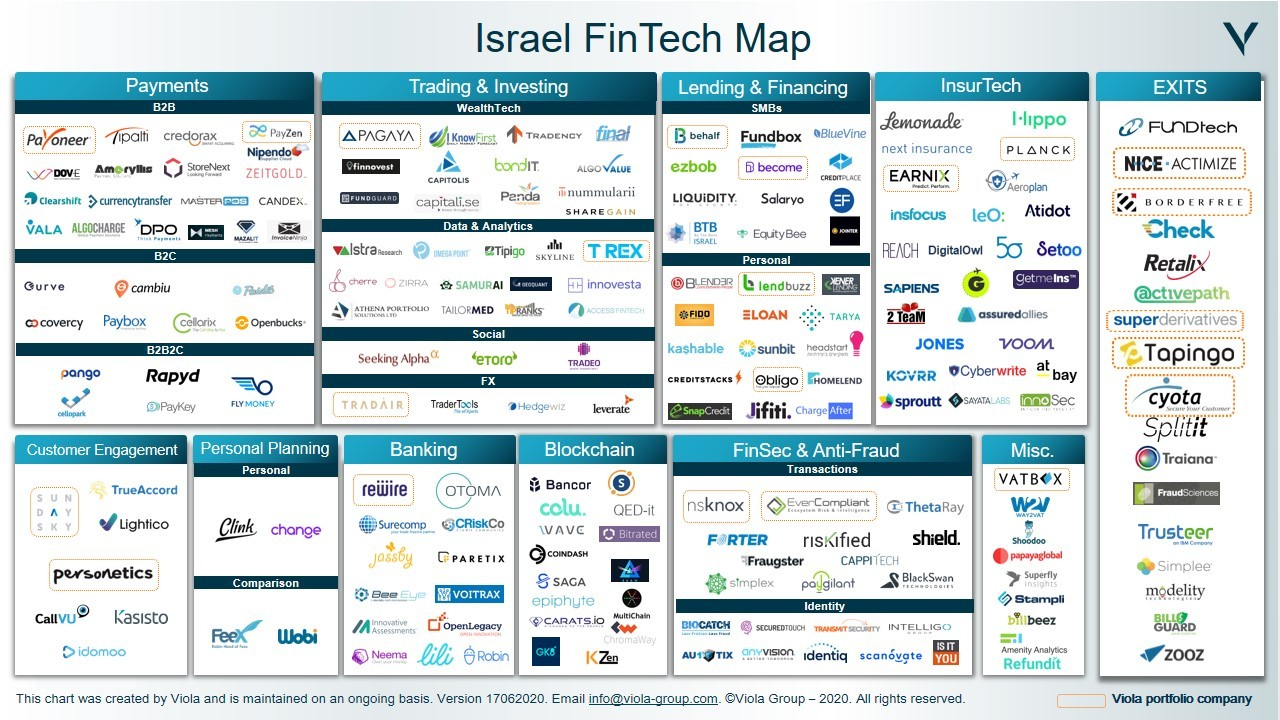 Israeli FinTech soars to record $1.8bn investments in 2019