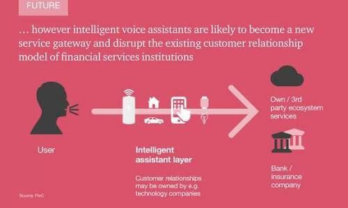 Voice assistants in Financial Services - a strategic imperative